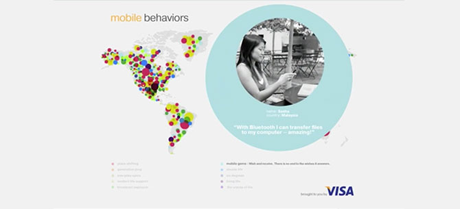 Visa Mobile Behaviors